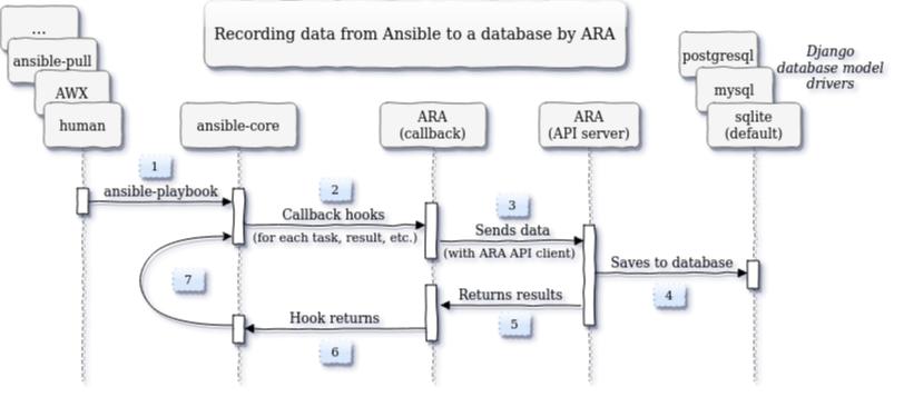 FAQ — ara 1 1 0 documentation